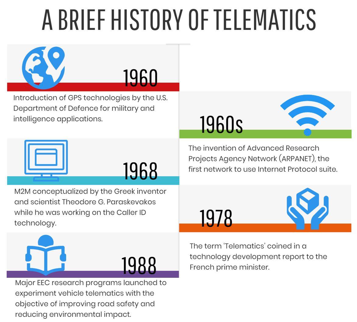 History-of-Telematics